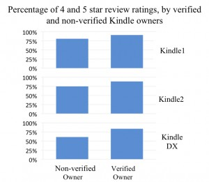 4 & 5 star Amazon Kindle Reviews