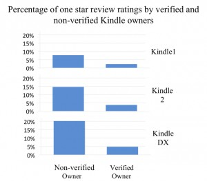 Amazon Kindle one Star reviews